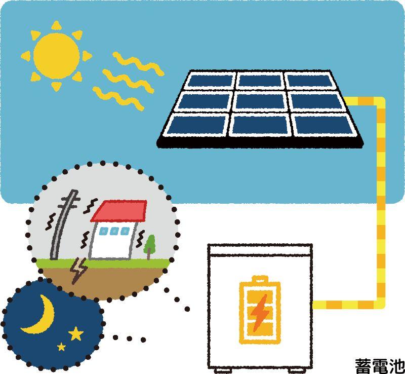 電気は自分でつくる・ためる、自家消費へ!
